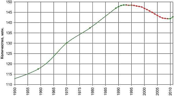 График прироста населения